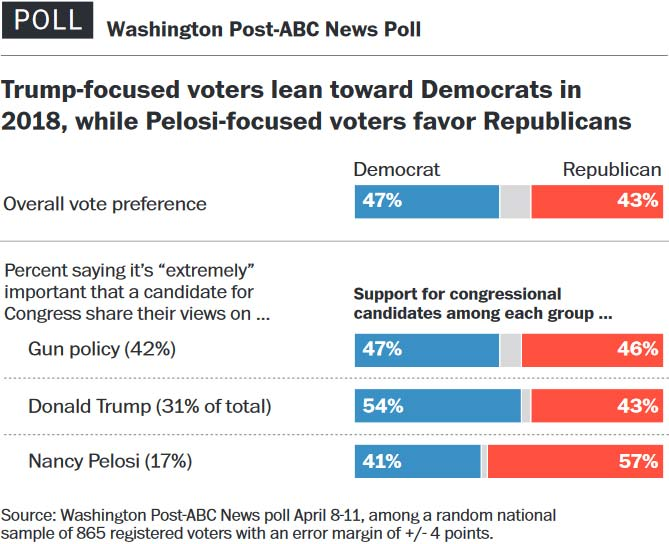 Mainstream media poll: Dems' advantage in midterm election support is shrinking