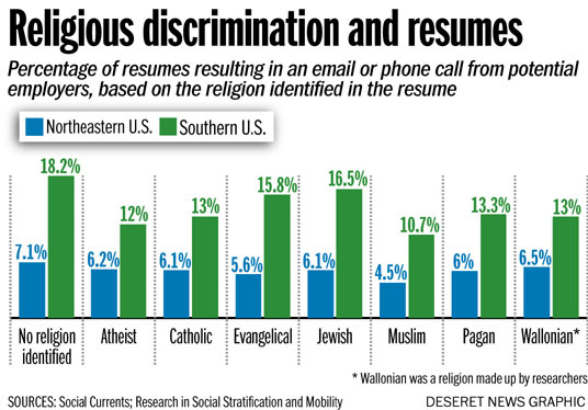Does putting your religion on a resume help or hurt you?