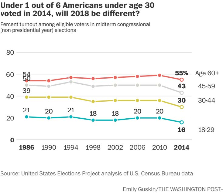 Are young voters going to rock the midterms? New analyses show that's not very likely